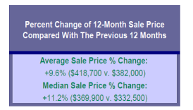 change in sales price