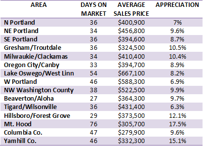 October appraisation values for areas