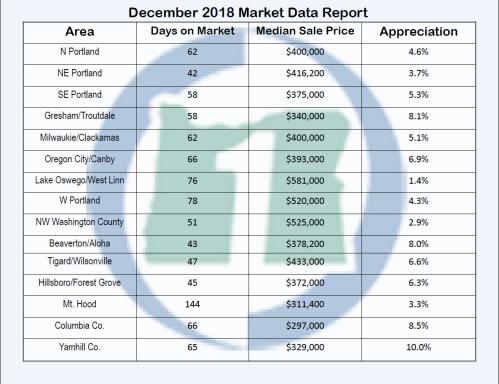 December 2018 market stats
